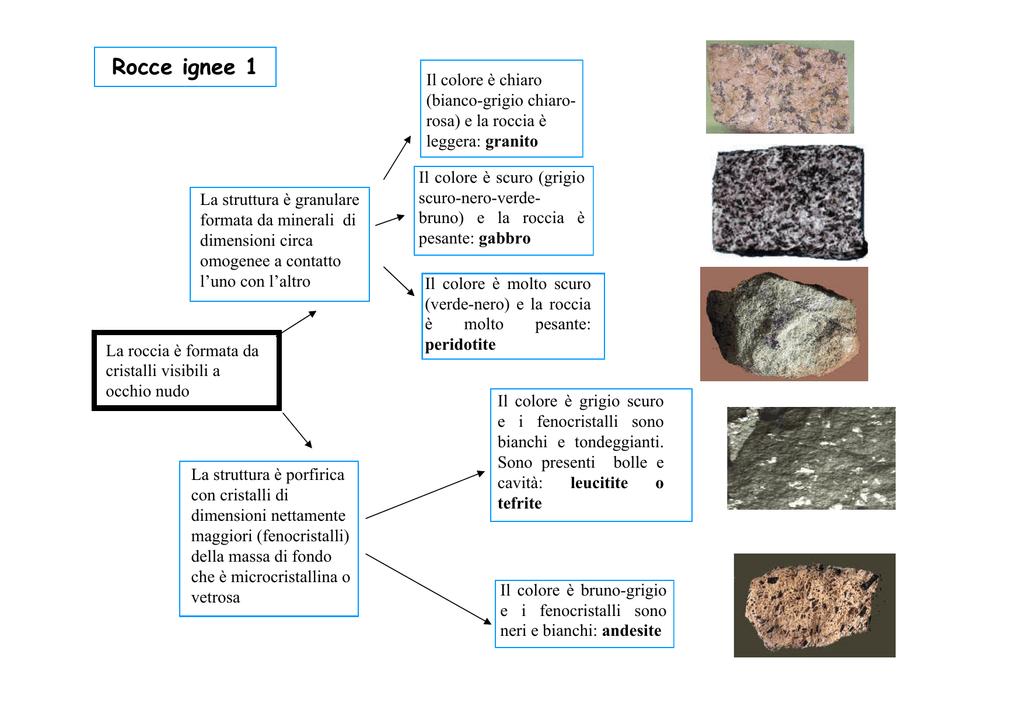 Rocce ignee - Scienze della Terra