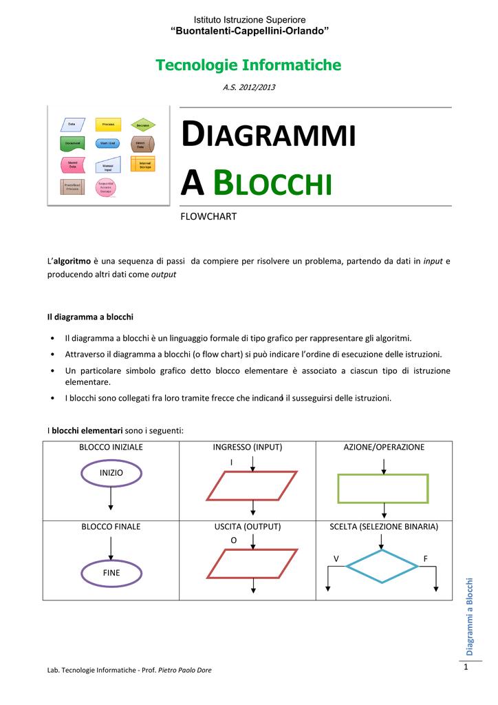 Diagrammi A Blocchi