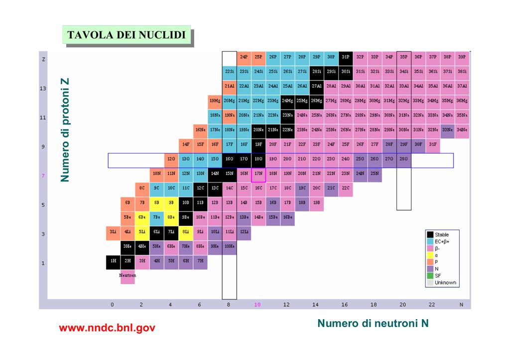 Numero di protoni z numero di neutroni n tavola dei nuclidi for Numero dei deputati e dei senatori