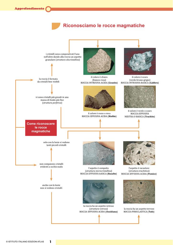 Riconosciamo le rocce magmatiche