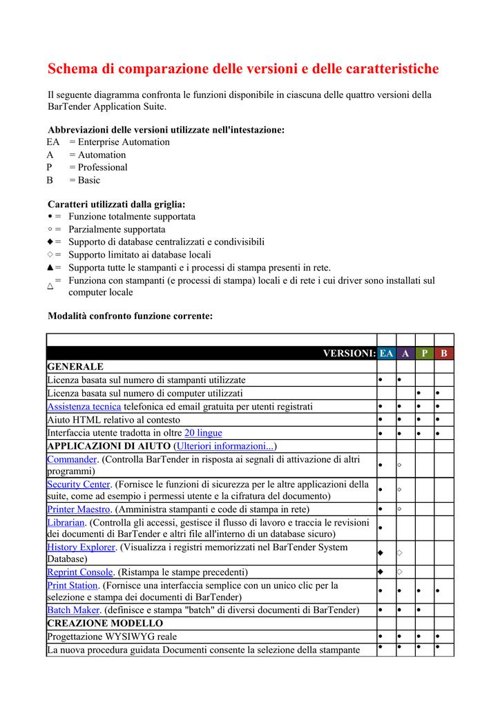 Schema di comparazione delle versioni e delle caratteristiche